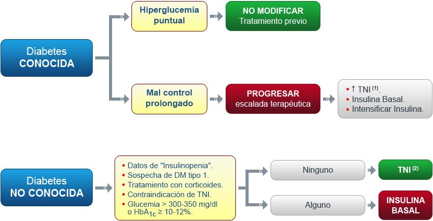 Tratamiento Y Manejo De La Hiperglucemia En El Hospital